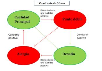 Spaans ofman